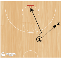 Basketball Play - Motion Breakdowns: 2/0 Basket Cuts