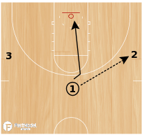Basketball Play - Motion Breakdowns: 3/0 Basket Cuts