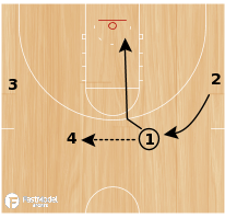 Basketball Play - Motion Breakdowns: 4/0 Basket Cuts