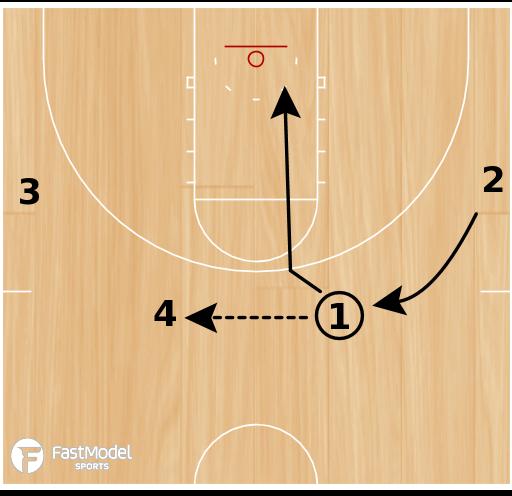 Basketball Play - Motion Breakdowns: 4/0 Basket Cuts