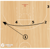 Basketball Play - Play of the Day 06-03-12: 25 Slice Punch