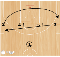 Basketball Play - Play of the Day 06-04-12: 1-4 High Slice Pop
