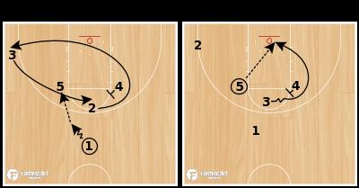Basketball Play - Horns Loop