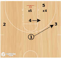 Basketball Play - Wisconsin Zone Lob Set