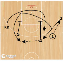 Basketball Play - Play of the Day 06-05-12: 1 Quick Thru
