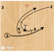 Basketball Play - UIC Horns Screen-Screener