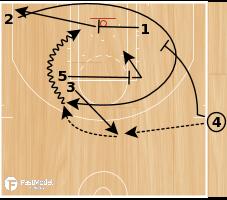 Basketball Play - WOB: Spurs- ATO