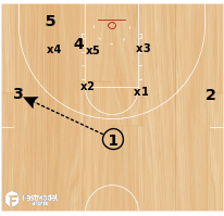 Basketball Play - Kansas Jayhawks - Double Seal Lob