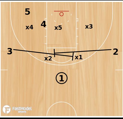 Basketball Play - Kansas Jayhawks - Double Seal Lob