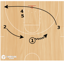 Basketball Play - Kansas Jayhawks - Weak Stack Lob