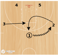Basketball Play - Kansas State Wildcats - Zone Shallow Entry