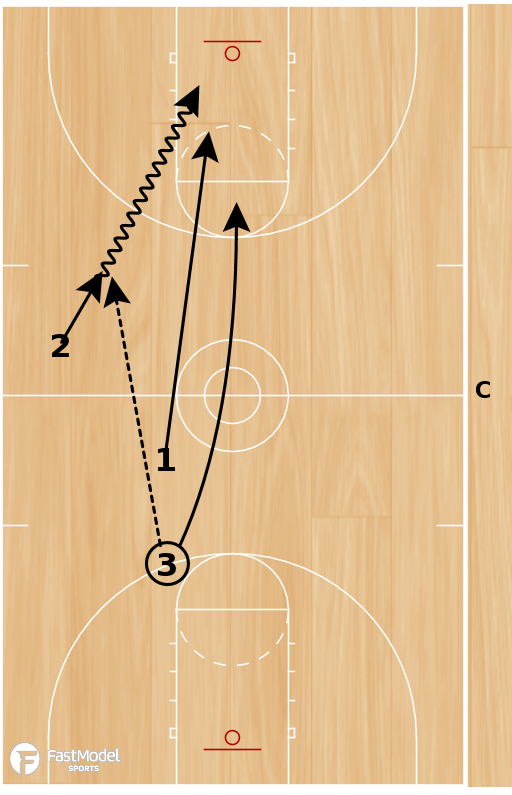 Basketball Play - 3 Man Weave to 2 vs 1