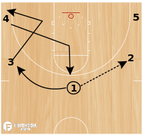 "Basketball Play - 5-Out Zone Continuity Offense (""cutters"")"