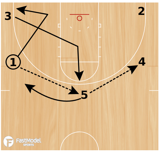 """Basketball Play - 5-Out Zone Continuity Offense (""""cutters"""")"""
