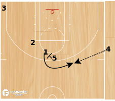 Basketball Play - Celtic EOG Stagger