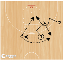 Basketball Play - Motion Breakdowns - 2/0 Downscreen