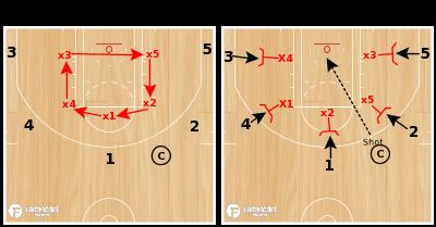 Basketball Play - Circle the Wagons Rebounding