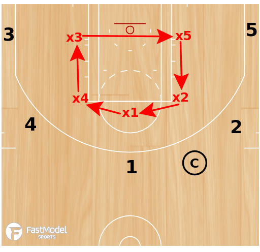 Basketball Play - Circle the Wagons Rebounding