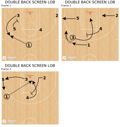 Basketball Play - DOUBLE BACK SCREEN LOB