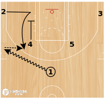 Basketball Play - ZIPPER INTO BALL SCREEN