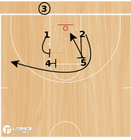 Basketball Play - Baseline Box - 4 Options