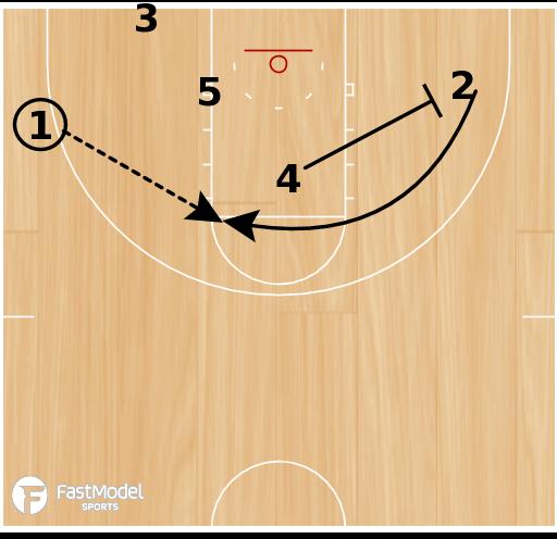 Basketball Play - Baseline Box - 4 Options