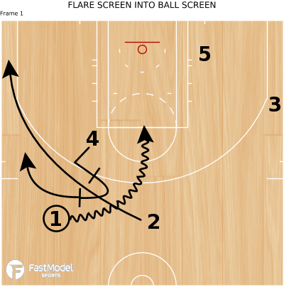 Basketball Play - FLARE SCREEN INTO BALL SCREEN