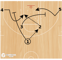 Basketball Play - FARIED CURL