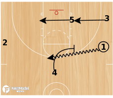 Basketball Play - Elbow