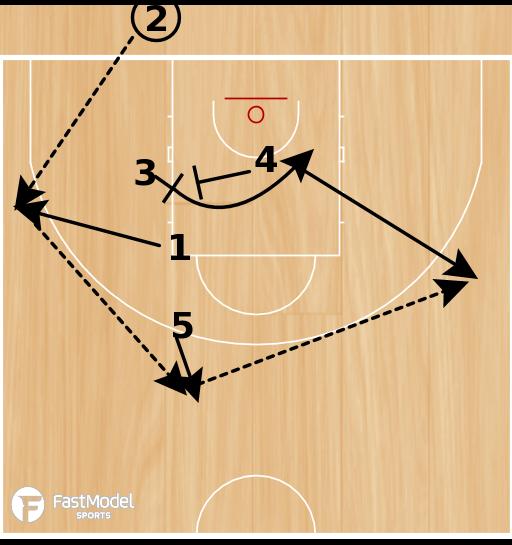 Basketball Play - Argentina