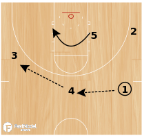 Basketball Play - UNC Tar Heels Secondary Break (Base Action)