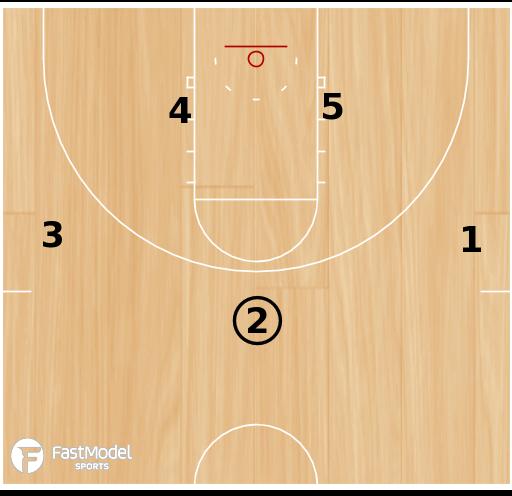 Basketball Play - UNC Tar Heels Secondary Break (Base Action)