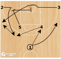 Basketball Play - David Blatt Horns 1 Set Play