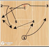 Basketball Play - David Blatt Horns 1 Set Play