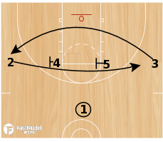 Basketball Play - UNC