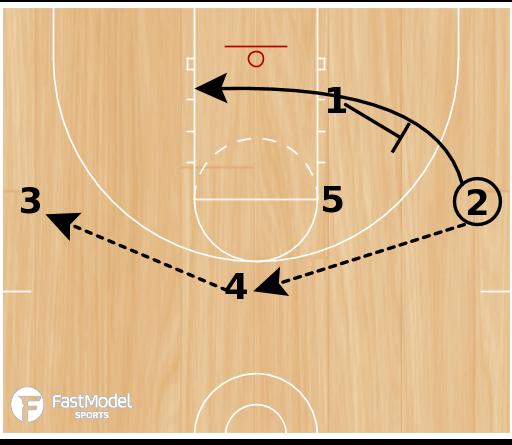 Basketball Play - UNC