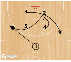Basketball Play - Waggle