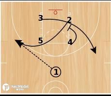Basketball Play - Waggle