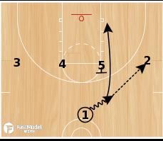 Basketball Play - 1-4 High UCLA,Ball Screen, Stagger