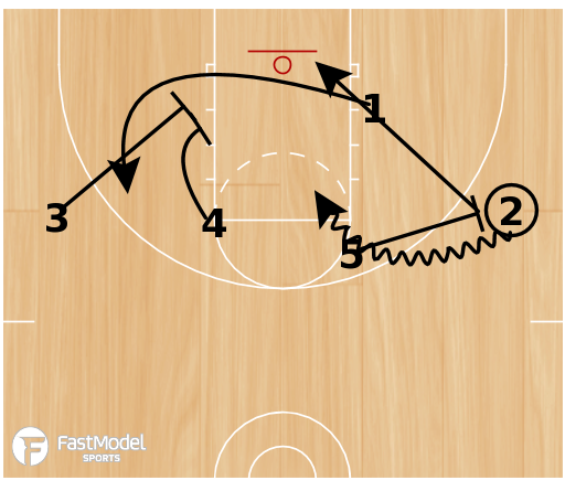 Basketball Play - 1-4 High UCLA,Ball Screen, Stagger