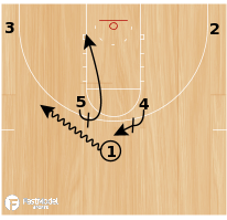 Basketball Play - Horns - Ball Screen