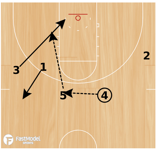 Basketball Play - Play of the Day 06-09-12: Swing Punch Special