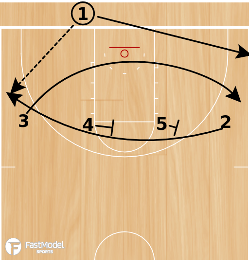 Basketball Play - Play of the Day 06-10-12: Baseline High Twist
