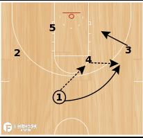 Basketball Play - Fred Hoiberg Set Play;  3 Guard Screen the Screener