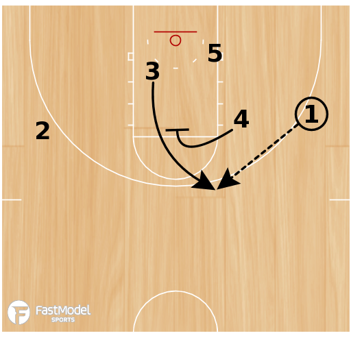 Basketball Play - Fred Hoiberg Set Play;  3 Guard Screen the Screener