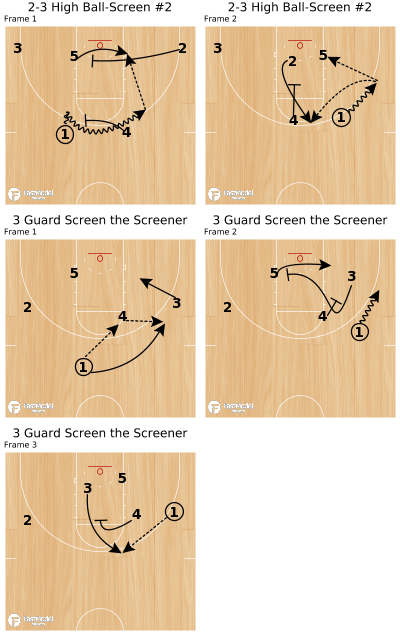 Basketball Play - Fred Hoiberg Iowa State Set Play:  2-3 High Ball-Screen #2