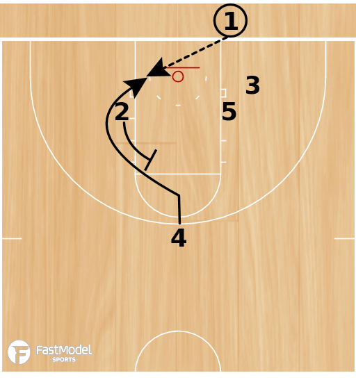 Basketball Play - Play of the Day 06-11-12: Baseline Triangle Stack