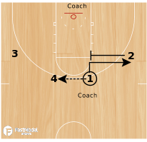 Basketball Play - Drill of the Day 12-30-2011: Base Shooting