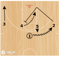 Basketball Play - 4 Across - Post Isolation