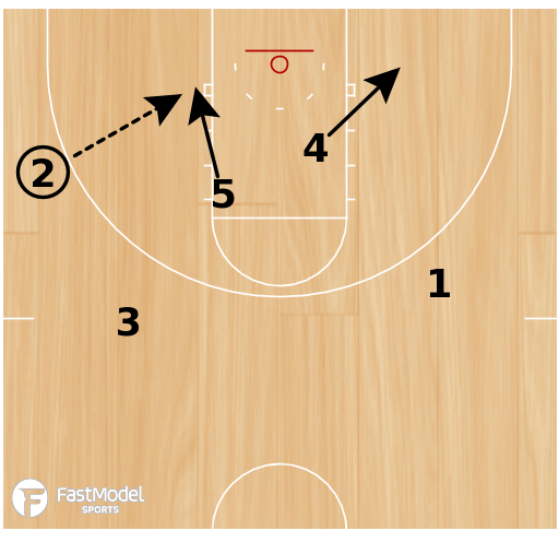 Basketball Play - Play of the Day 06-12-12: Elbow Double Punch